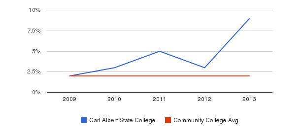 Carl Albert State College More&nbsp(2009-2013)