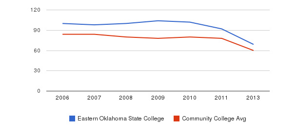 Eastern Oklahoma State College Total Faculty&nbsp(2006-2013)