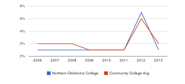 Northern Oklahoma College non_resident&nbsp(2006-2013)