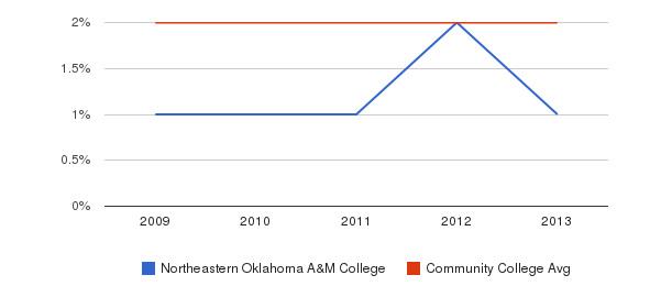 Northeastern Oklahoma A&M College Asian&nbsp(2009-2013)