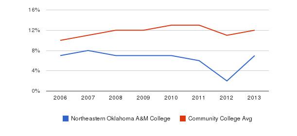 Northeastern Oklahoma A&M College Black&nbsp(2006-2013)