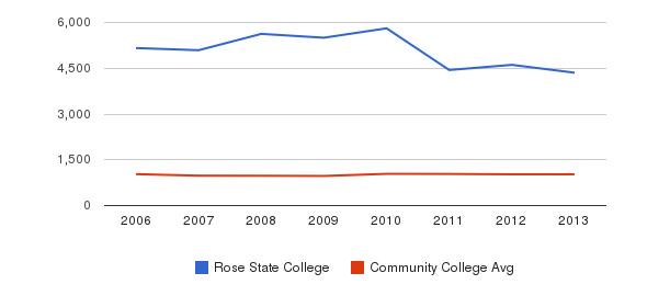 Rose State College Part-Time Students&nbsp(2006-2013)
