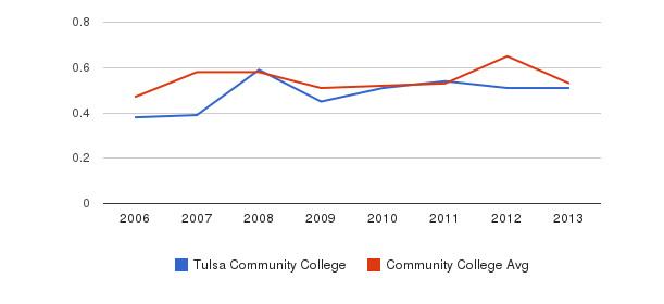 Tulsa Community College Diversity Score&nbsp(2006-2013)