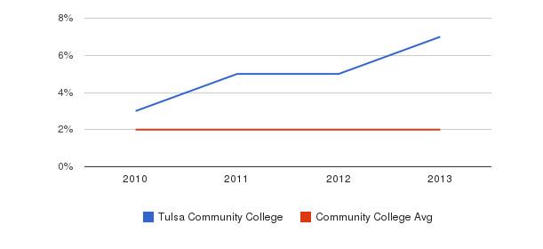 Tulsa Community College More&nbsp(2010-2013)