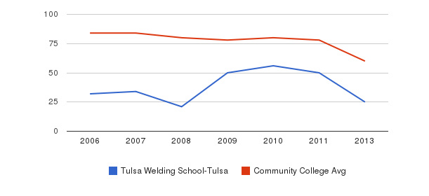 Tulsa Welding School-Tulsa Total Faculty&nbsp(2006-2013)