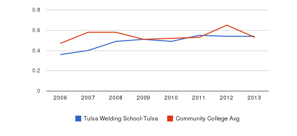 Tulsa Welding School-Tulsa Diversity Score&nbsp(2006-2013)