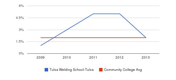 Tulsa Welding School-Tulsa More&nbsp(2009-2013)