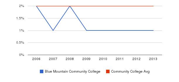 Blue Mountain Community College Asian&nbsp(2006-2013)