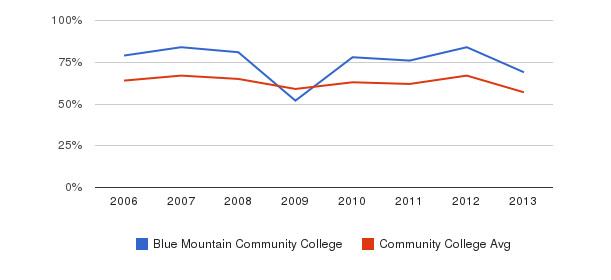 Blue Mountain Community College White&nbsp(2006-2013)