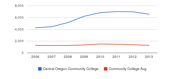 Central Oregon Community College Total Enrollment&nbsp(2006-2013)