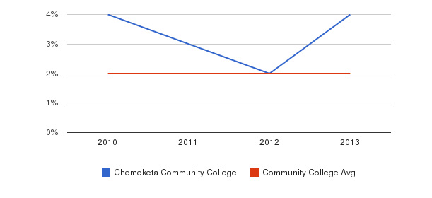 Chemeketa Community College More&nbsp(2010-2013)