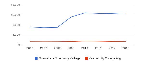 Chemeketa Community College Total Enrollment&nbsp(2006-2013)