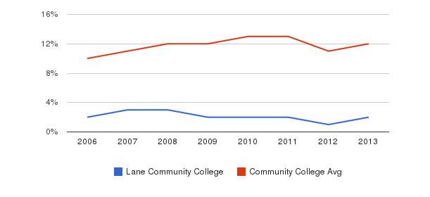 Lane Community College Black&nbsp(2006-2013)