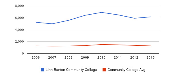 Linn-Benton Community College Total Enrollment&nbsp(2006-2013)