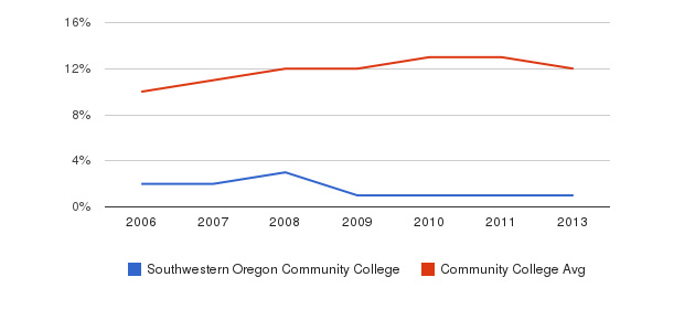 Southwestern Oregon Community College Black&nbsp(2006-2013)