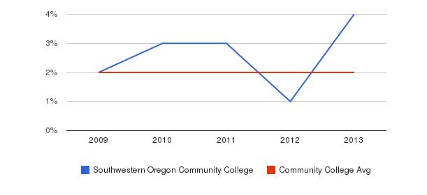 Southwestern Oregon Community College More&nbsp(2009-2013)