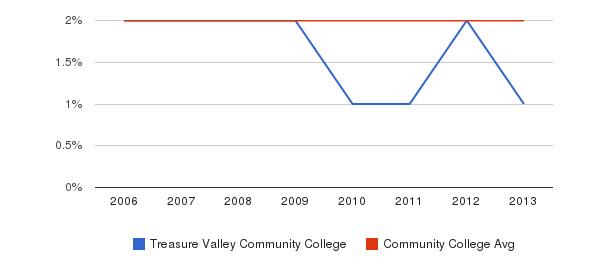 Treasure Valley Community College Asian&nbsp(2006-2013)