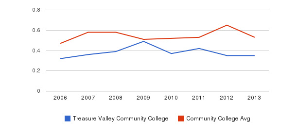 Treasure Valley Community College Diversity Score&nbsp(2006-2013)