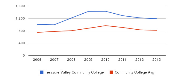 Treasure Valley Community College Full-Time Students&nbsp(2006-2013)