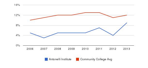 Antonelli Institute Black&nbsp(2006-2013)