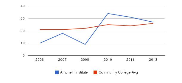 Antonelli Institute student staff&nbsp(2006-2013)