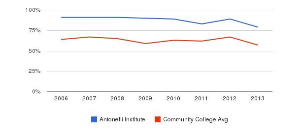 Antonelli Institute White&nbsp(2006-2013)