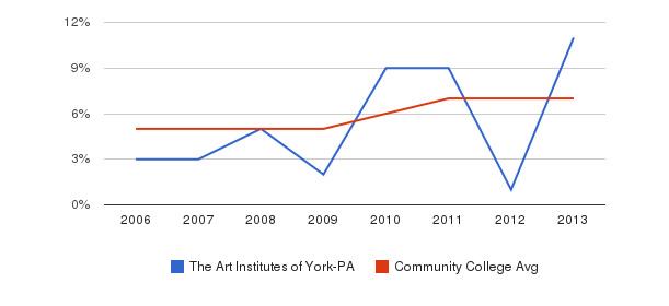 The Art Institutes of York-PA Hispanic&nbsp(2006-2013)