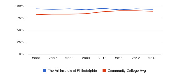 The Art Institute of Philadelphia % Students Receiving Some Financial Aid&nbsp(2006-2013)
