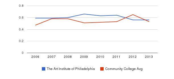 The Art Institute of Philadelphia Diversity Score&nbsp(2006-2013)
