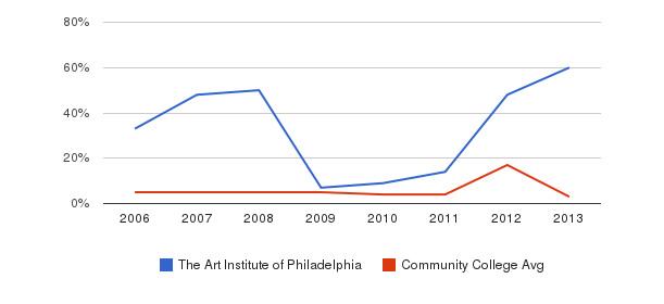 The Art Institute of Philadelphia Unknown&nbsp(2006-2013)