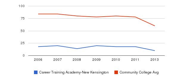 Career Training Academy-New Kensington Total Faculty&nbsp(2006-2013)