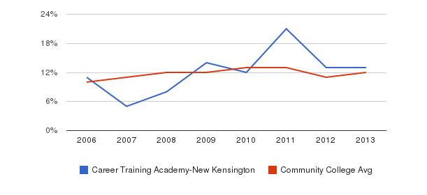 Career Training Academy-New Kensington Black&nbsp(2006-2013)