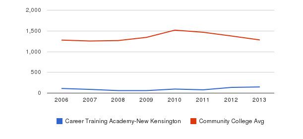 Career Training Academy-New Kensington Total Enrollment&nbsp(2006-2013)