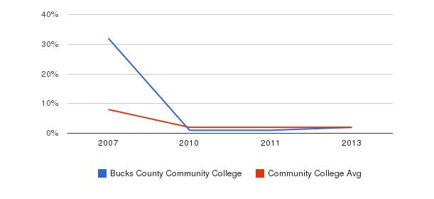 Bucks County Community College More&nbsp(2007-2013)