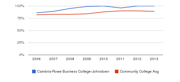 Cambria-Rowe Business College-Johnstown % Students Receiving Some Financial Aid&nbsp(2006-2013)