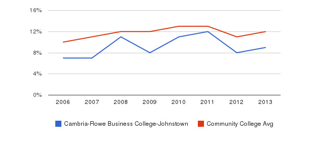 Cambria-Rowe Business College-Johnstown Black&nbsp(2006-2013)