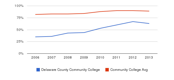 Delaware County Community College % Students Receiving Some Financial Aid&nbsp(2006-2013)