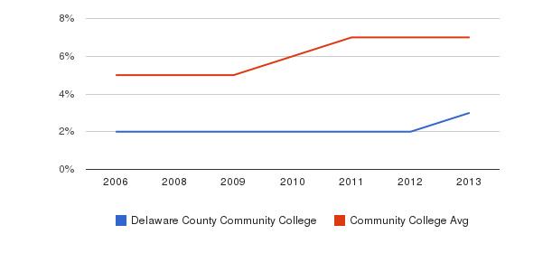 Delaware County Community College Hispanic&nbsp(2006-2013)