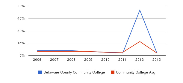 Delaware County Community College Unknown&nbsp(2006-2013)