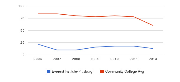 Everest Institute-Pittsburgh Total Faculty&nbsp(2006-2013)