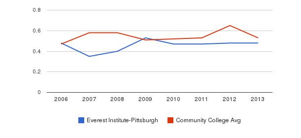 Everest Institute-Pittsburgh Diversity Score&nbsp(2006-2013)