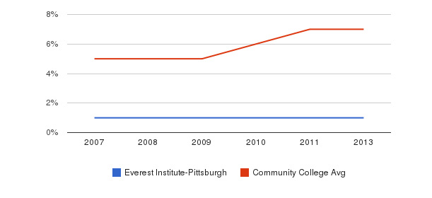 Everest Institute-Pittsburgh Hispanic&nbsp(2007-2013)