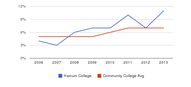 Harcum College Hispanic&nbsp(2006-2013)