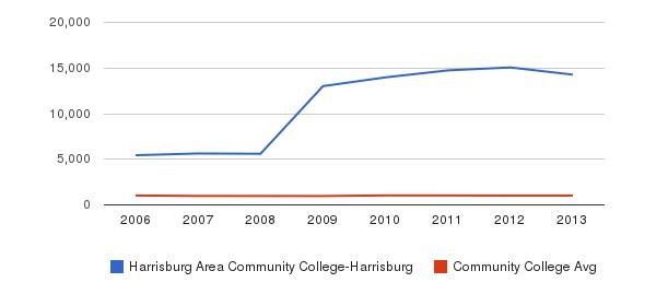 Harrisburg Area Community College-Harrisburg Part-Time Students&nbsp(2006-2013)
