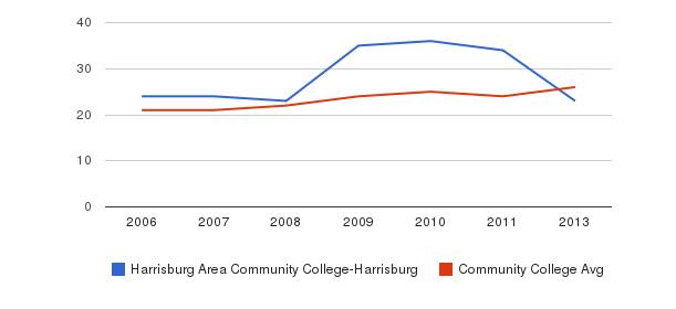 Harrisburg Area Community College-Harrisburg student staff&nbsp(2006-2013)