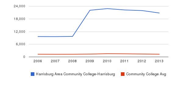 Harrisburg Area Community College-Harrisburg Total Enrollment&nbsp(2006-2013)