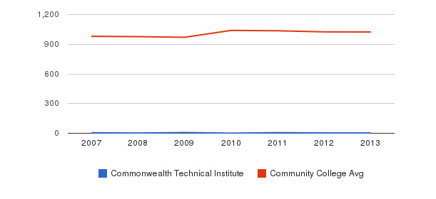 Commonwealth Technical Institute Part-Time Students&nbsp(2007-2013)