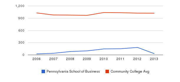 Pennsylvania School of Business Part-Time Students&nbsp(2006-2013)