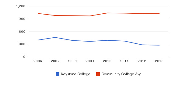 Keystone College Part-Time Students&nbsp(2006-2013)