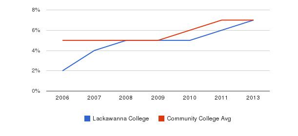Lackawanna College Hispanic&nbsp(2006-2013)